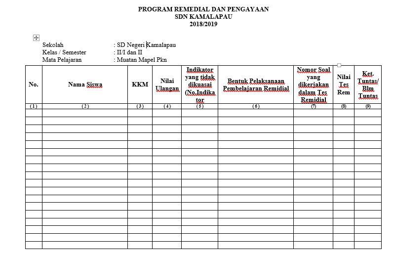 Program Remedial Dan Pengayaan Kurikulum 2013 Sd Edisi 2019 Rpp Kurikulum