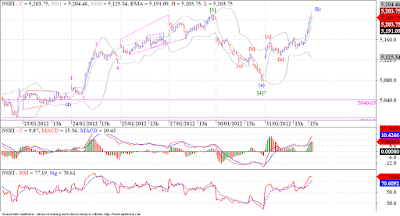 Nifty staged a smart rally, albeit only 3 waves so far!