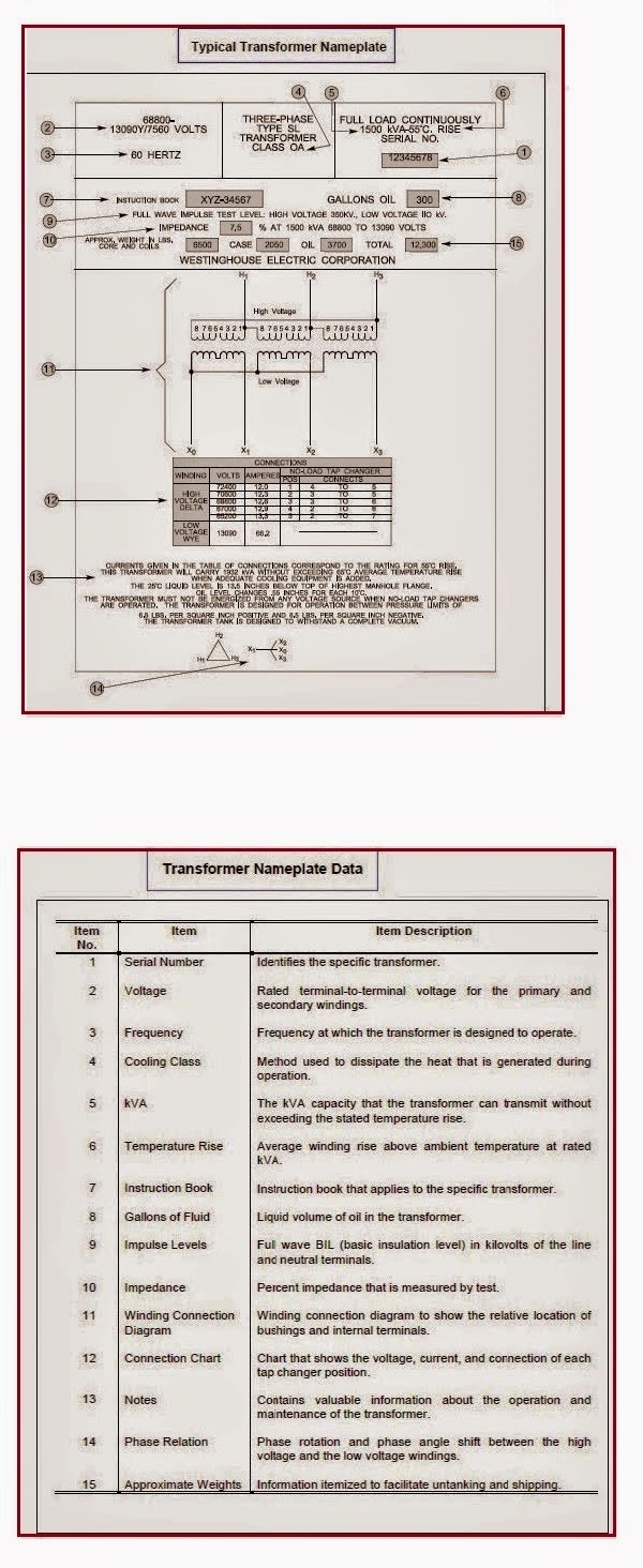 Typical Transformer Nameplate & Transformer Nameplate Data