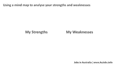 Job Search Tips – Stage 1A – Researching Yourself, Mind map, Strengths and Weaknesses, AuJobs.info