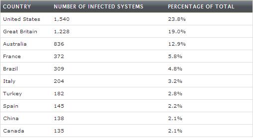TTNET Virüsü CryptoLocker