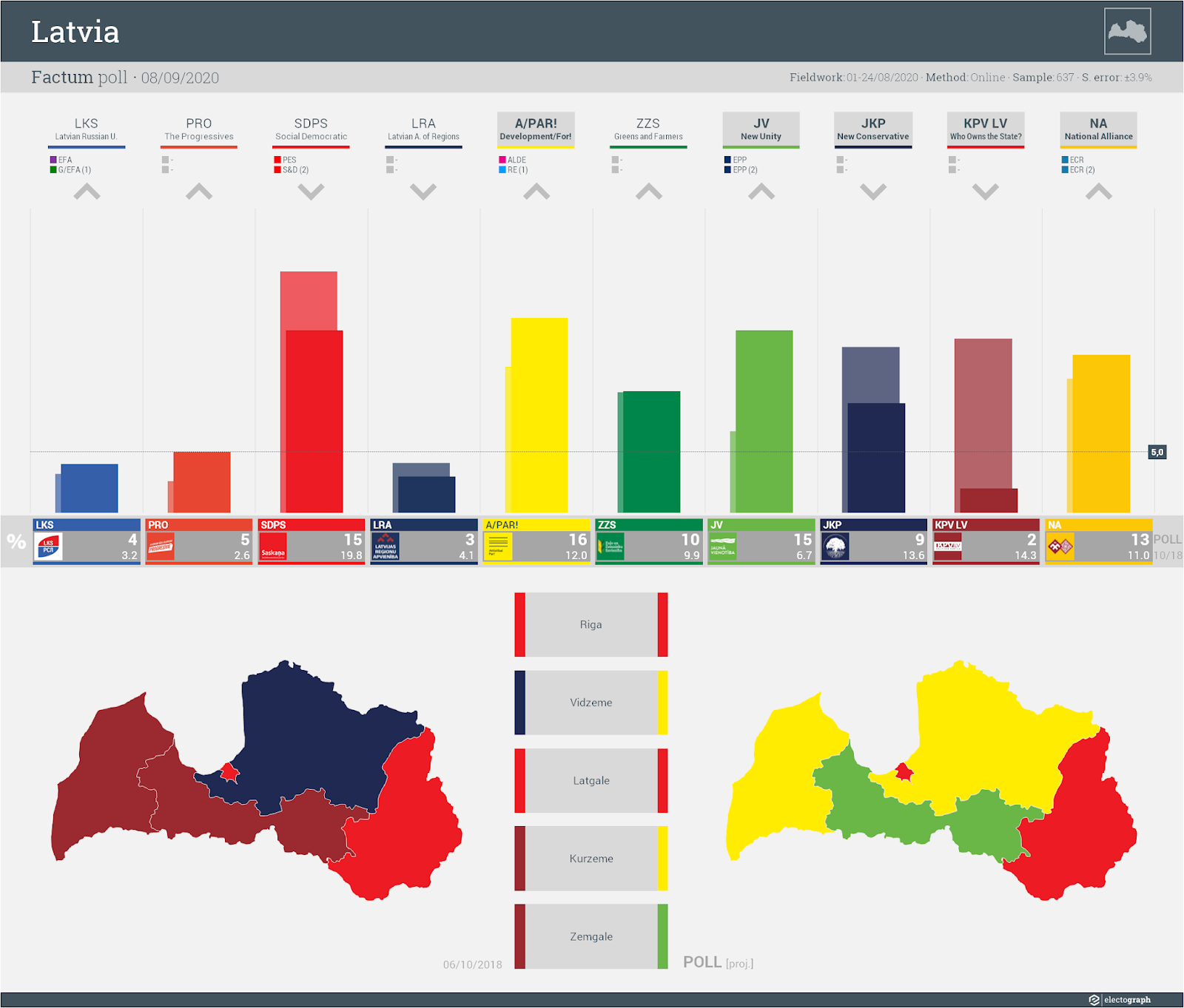 LATVIA: Factum poll chart, 8 September 2020