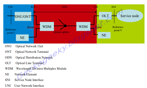 GPON for dummies : Passive Optical Network(PON) Standards