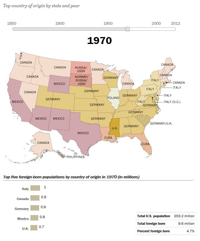How America's Source of Immigrants Has Changed in the States: 1970