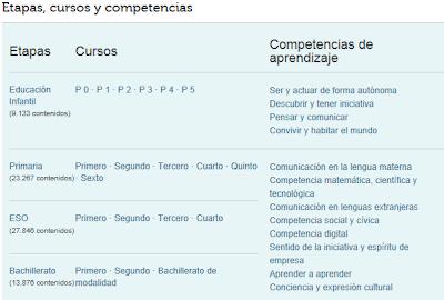 https://www.educa2.madrid.org/web/recursostic/inicio/-/visor/contenidos-digitales-organizados-por-nivel-educativo