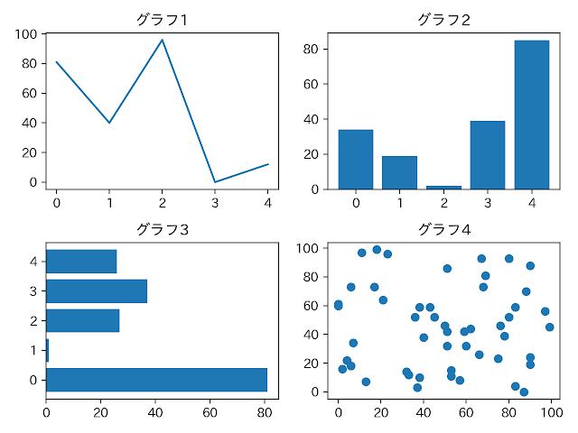 Matplotlibで作る複数のグラフ