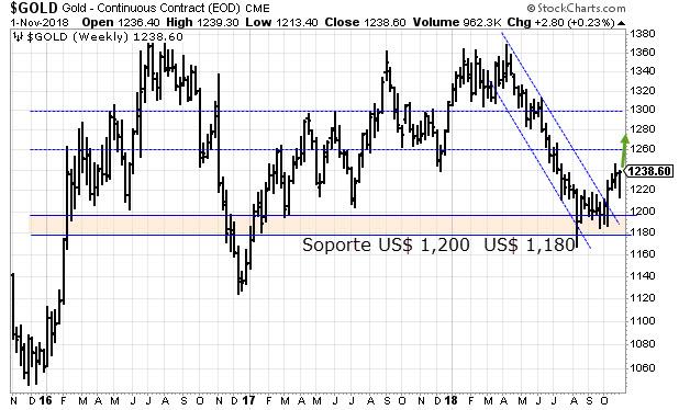 Precio historico del oro