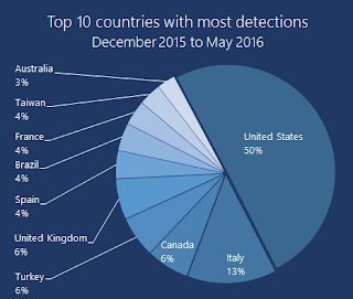 Top 10 countries with most detection of Ransomware Attack