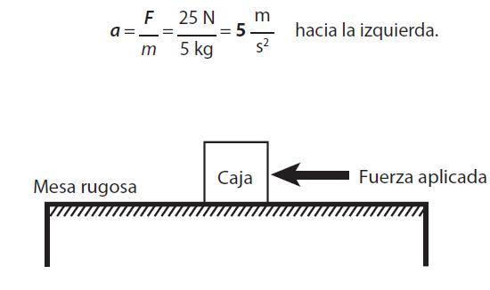 FISICA: Lección 2: Segunda ley de Newton: relación fuerza