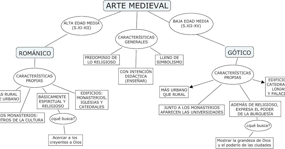 Mi Quinto Primaria Arte Románico Y Gótico