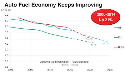 mejoras en la eficiencia de los coches