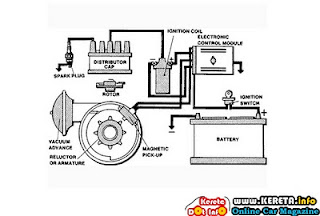 Point And Condenser Ignition System Diagram Air-fuel Ratio