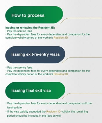 HOW AND WHEN TO PAY DEPENDENT FEE IN SAUDI ARABIA