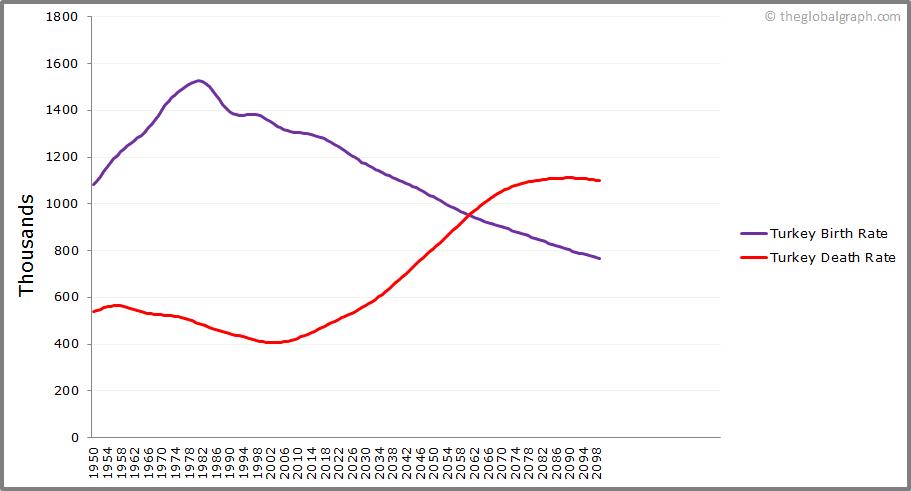 Turkey  Birth and Death Rate
