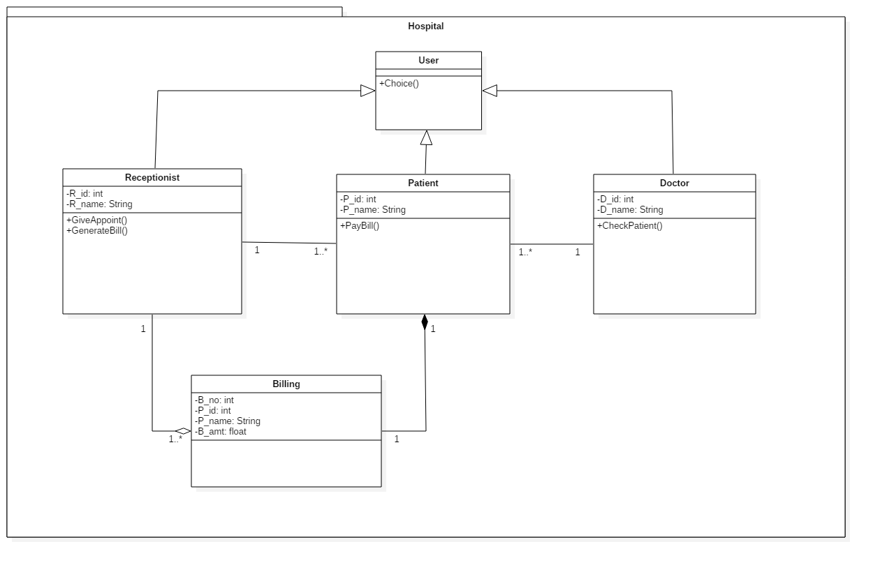 Uml Class Diagram And Java Hospital Management System Block For