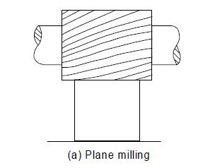 Plain Milling Or Slab Milling Operation
