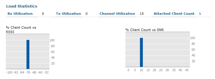 WifiNigel: Cisco AP Channel Utilization
