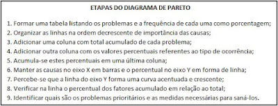 Etapas do diagrama de pareto