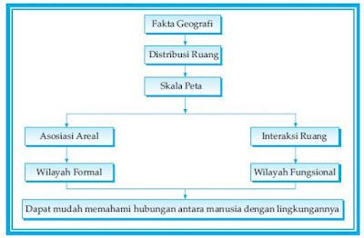 Prinsip-Prinsip Interelasi, Korologi, Tata Unsur-Unsur serta Struktur Organisasi  Dalam Geografi