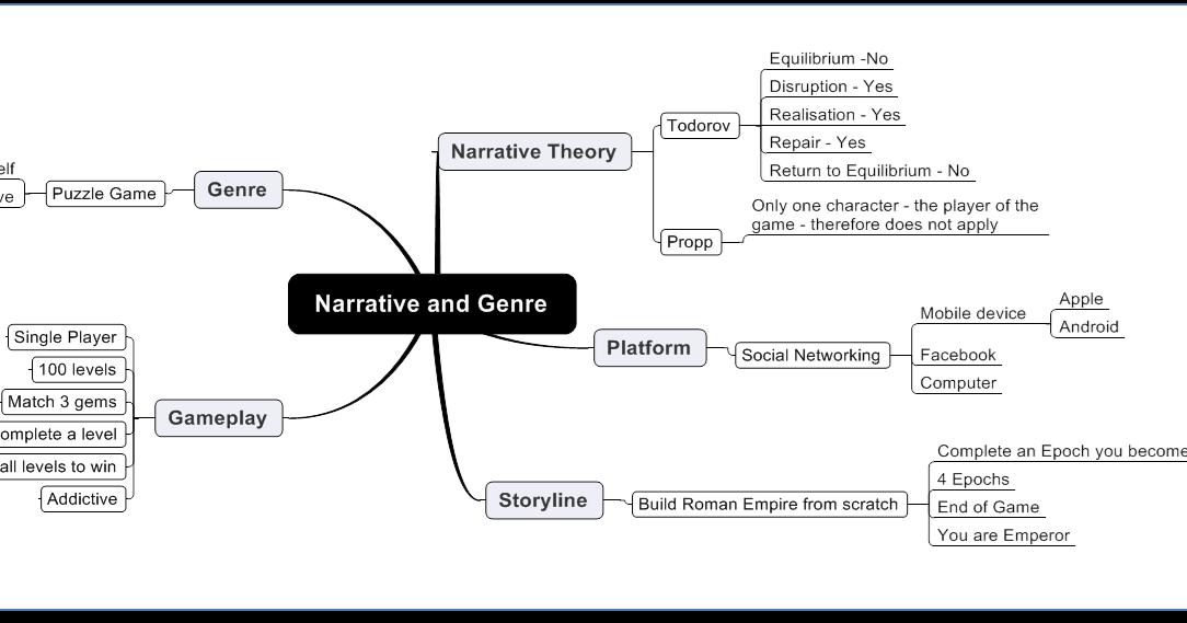 Video Games: Case studies: Narrative and Genre