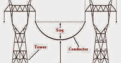 Sag,space,span,and clearance ~ Electrical Engineering Pics