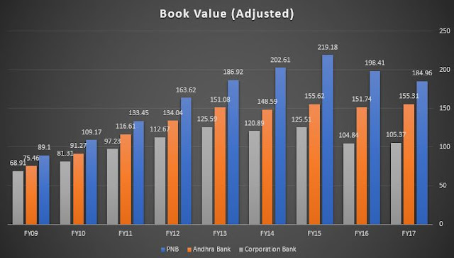 PSU Bank book values