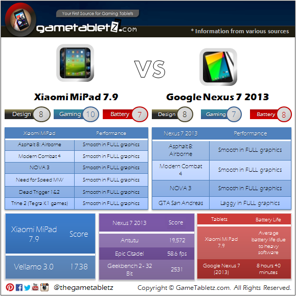 Xiaomi Mi Pad 7.9 vs Google Nexus 7 (2013) benchmarks and gaming performance