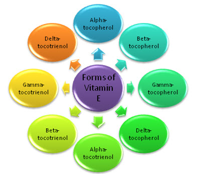 Various forms of Vitamin