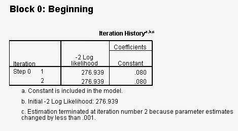 Iteration Block 0 Regresi Logistik