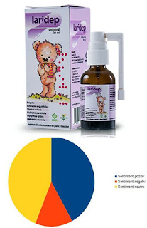 Pareri forumuri Laridep spray oral, 30 ml