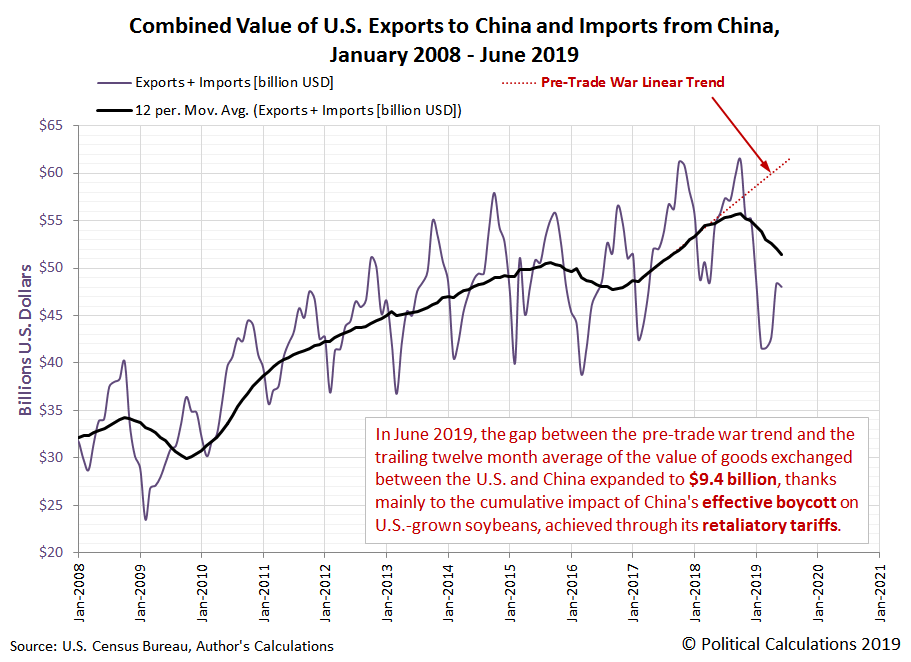 Combined Value of U.S. Exports to China and Imports from China, January 2008 - June 2019