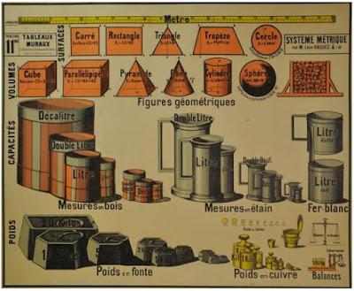 Panneau du Système Métrique de Léon Vaquez, 1892 (collection particulière)