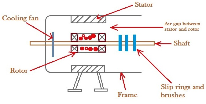 Construction and Working of Induction Motor - Electrical
