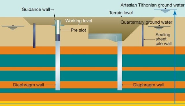 Figure 8: Preparation for Compressed Air Technique to Control Groundwater, Diaphragm Wall Construction