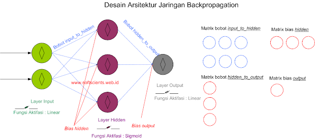 Buku Belajar Machine Learning dengan Python - Neural Network Backpropagation