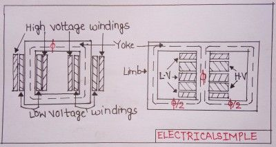 Transformer Construction | Core type and Shell type