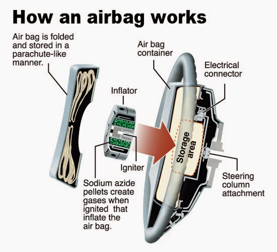 technical blog takata airbag recall. Black Bedroom Furniture Sets. Home Design Ideas
