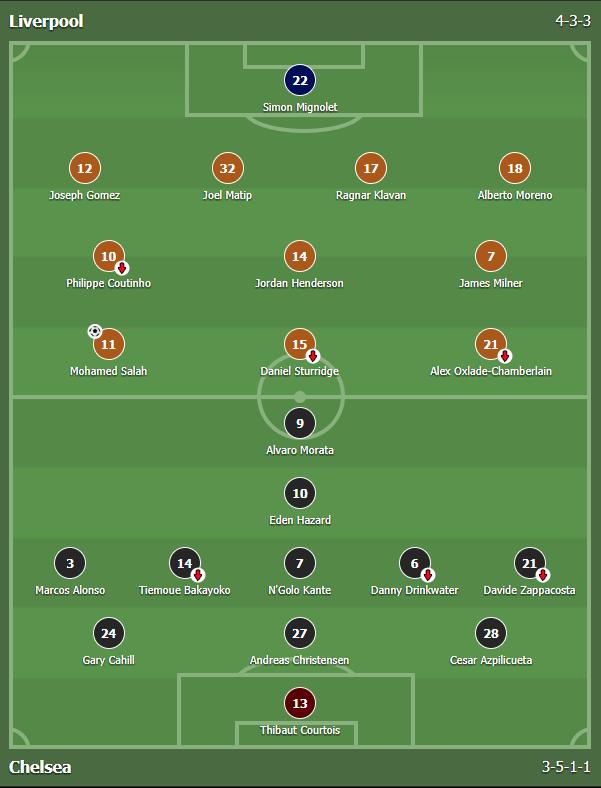 แทงบอล บาคาร่า ผลการแข่งขันระหว่าง Liverpool Vs Chelsea