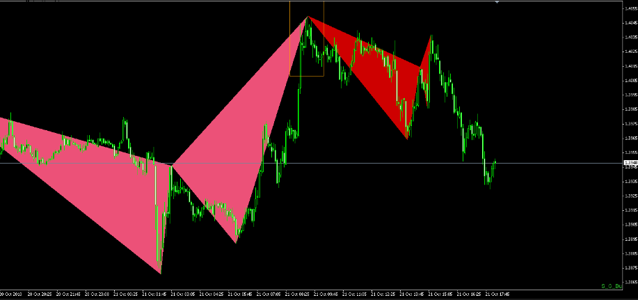 Abcd forex trading