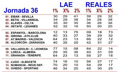 Porcentajes LAE y Betfair para la Quiniela