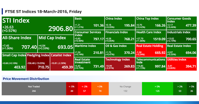 SGX Top Gainers, Top Losers, Top Volume, Top Value & FTSE ST Indices 18-March-2016, Friday @ SG ShareInvestor