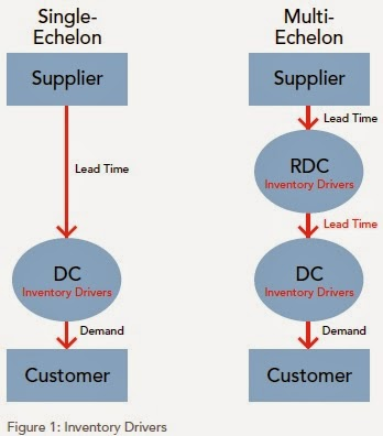 Supply Chain Management: Multi-Echelon Inventory Optimization