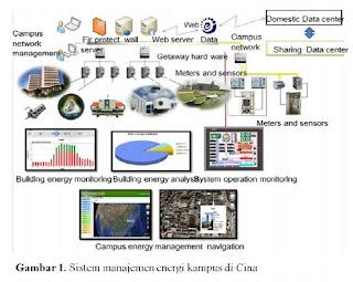 Sistem manajemen energi kampus di cina