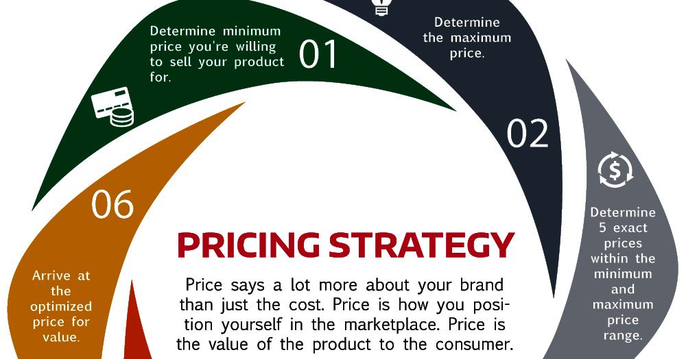 Retail pricing strategies: Location Pricing Power