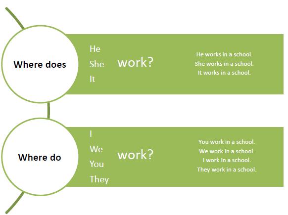 Igeek 1 3 Preguntas Personales En Presente Simple Usando Do Y Does