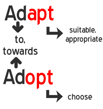 Learn the meaning of Adapt and Adopt with mind Tricks