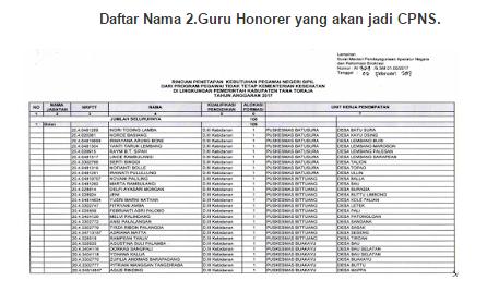 Honorer PTT K2 GTT Lolos Seleksi CPNS List Data April 2017 dicek!!