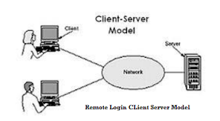 Acces Server Remote Login
