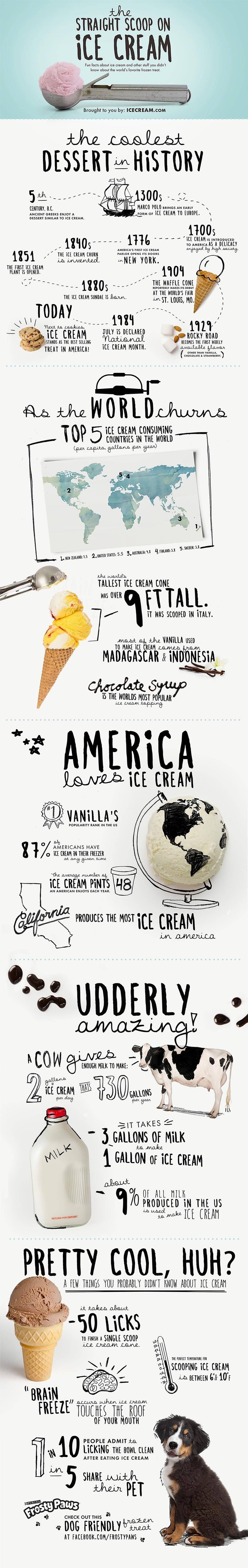 The straight scoop on ice cream #infographic