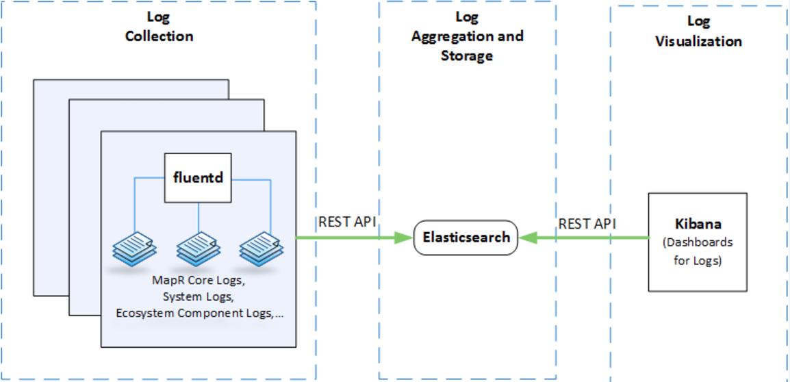 AWS/Azure(Cloud)/Spark/Hadoop / Linux : Monitoring MapR
